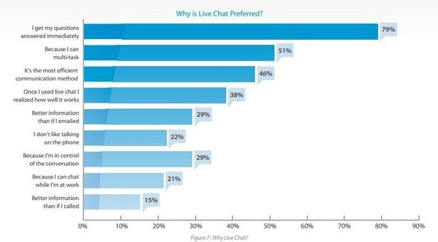 Why live chat