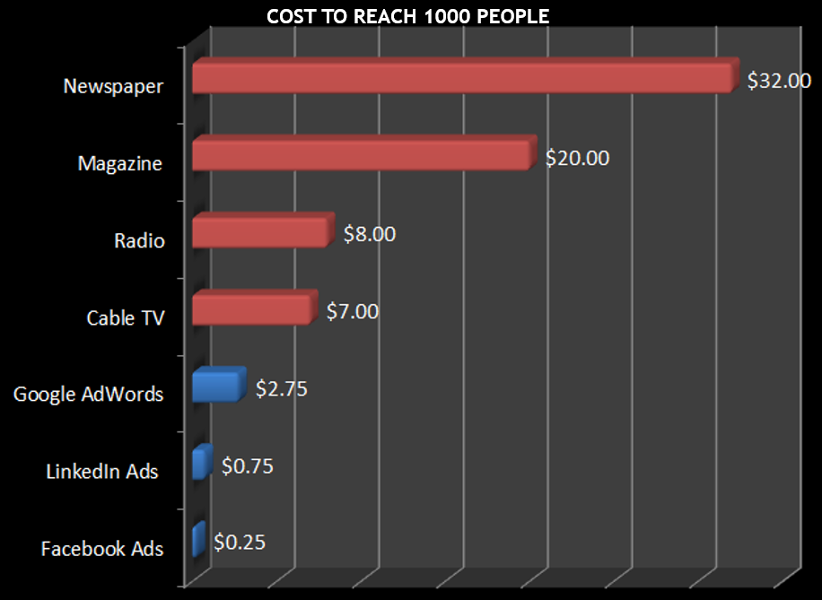 Top 5 Reasons You Should Be Advertising on Facebook